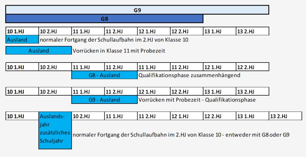 Ausland - Klassenübersicht für Bayern
