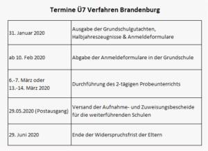 Das U7 Verfahren In Brandenburg Die Grundschulempfehlung