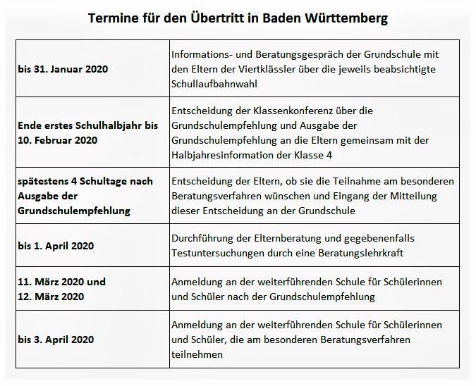 Termine Übertritt Baden-Wü 2020