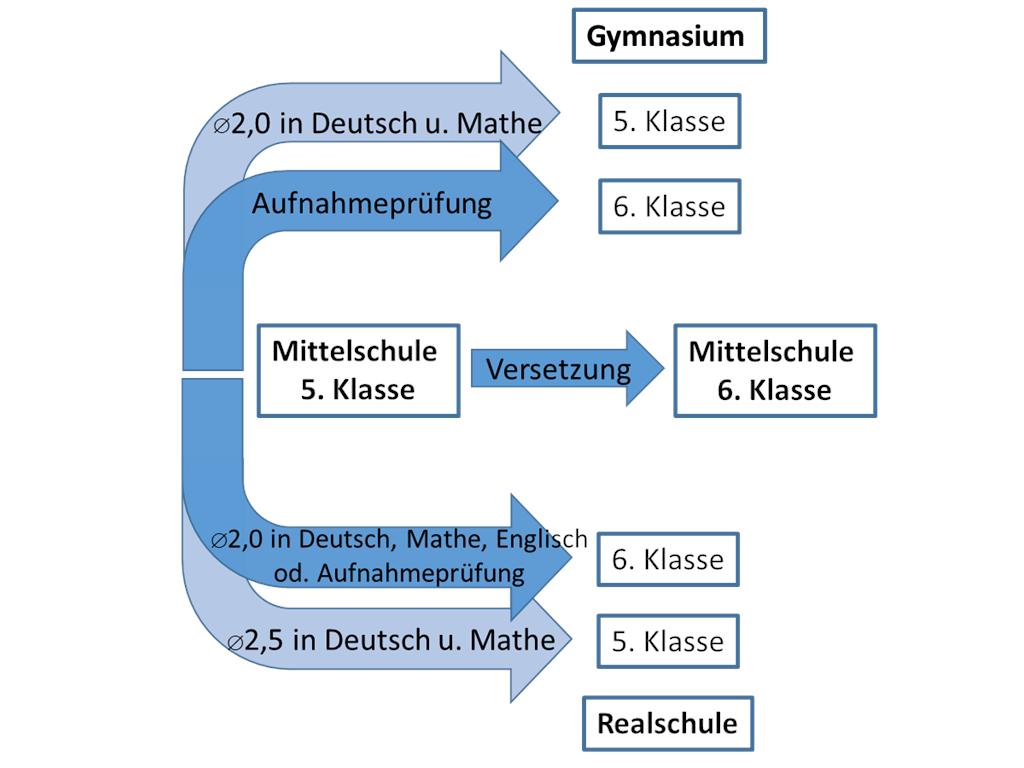 Grafik Voraussetzungen von Mittelschule zu Realschule oder Gymnasium