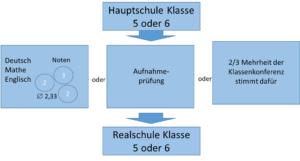 Hauptschule Archive Schule In Deutschland