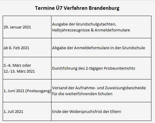 Termine Ü7 Brandenburg 2021