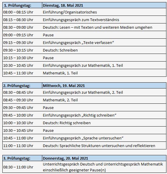 Ubertritt Ans Gymnasium In Bayern Voraussetzungen 8