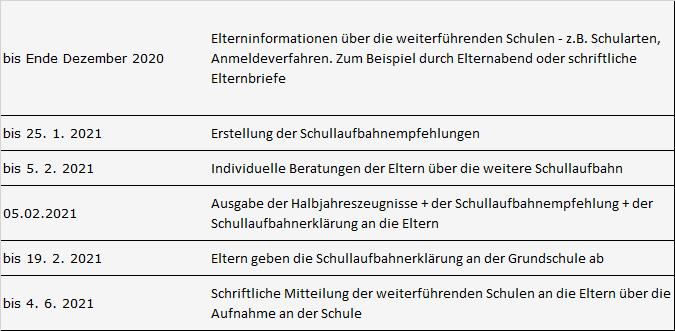 Termine Übertritt SachsenAnhalt 2021