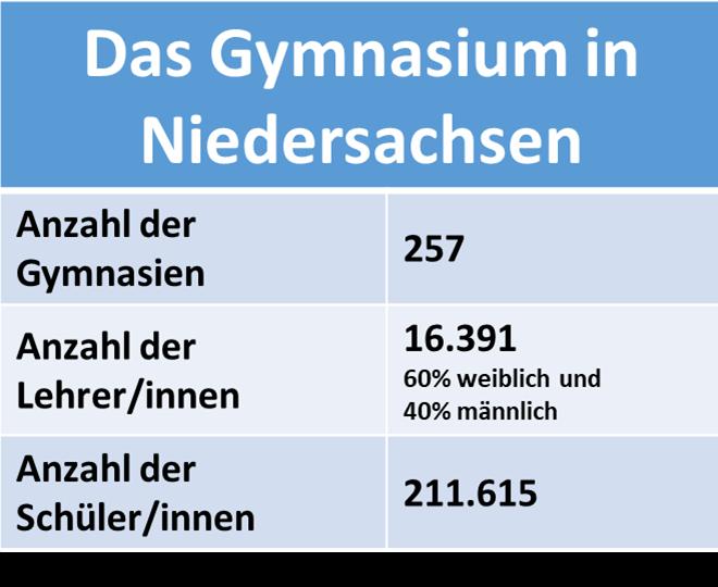 Gymnasium Niedersachsen Statistik