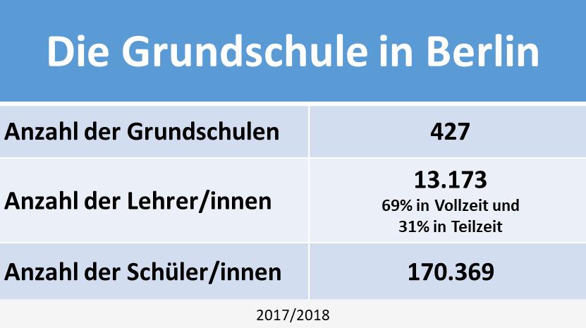 Grundschule Berlin Statistik