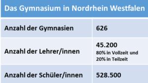 Gymnasium NRW SekI breit