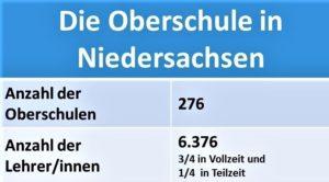 Statistik Oberschule Niedersachsen breit